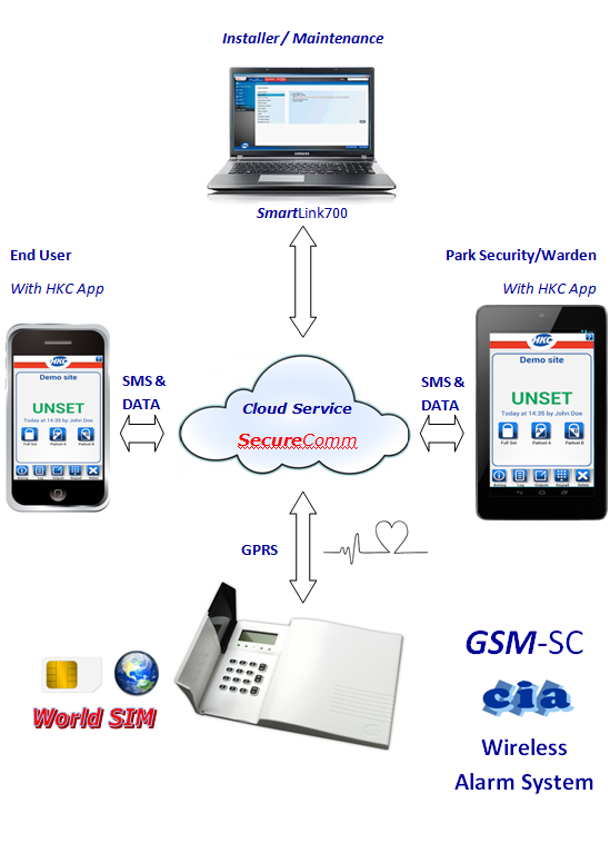 HKC-GSM-SC